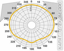 Диаграмма антенны D1 VHF в Н-плоскости, OMNI (1/2 l)