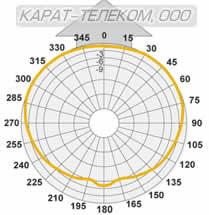 Диаграмма антенны D1 VHF в Н-плоскости, OMNI (1/4 l)